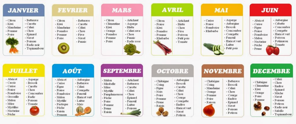 Les fruits l gumes de saison the alchemy - Legumes et fruits de saison decembre ...